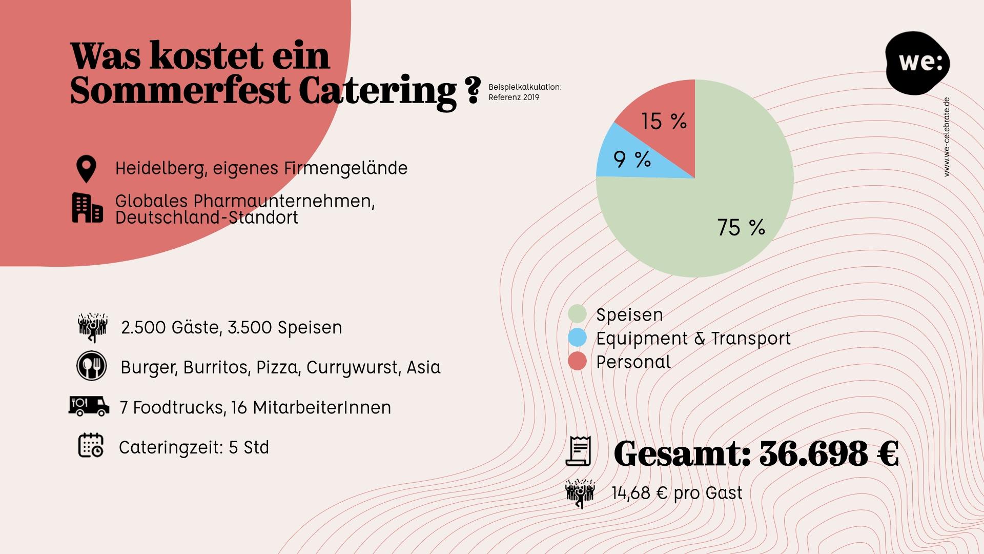 Kosten Sommerfest Heidelberg