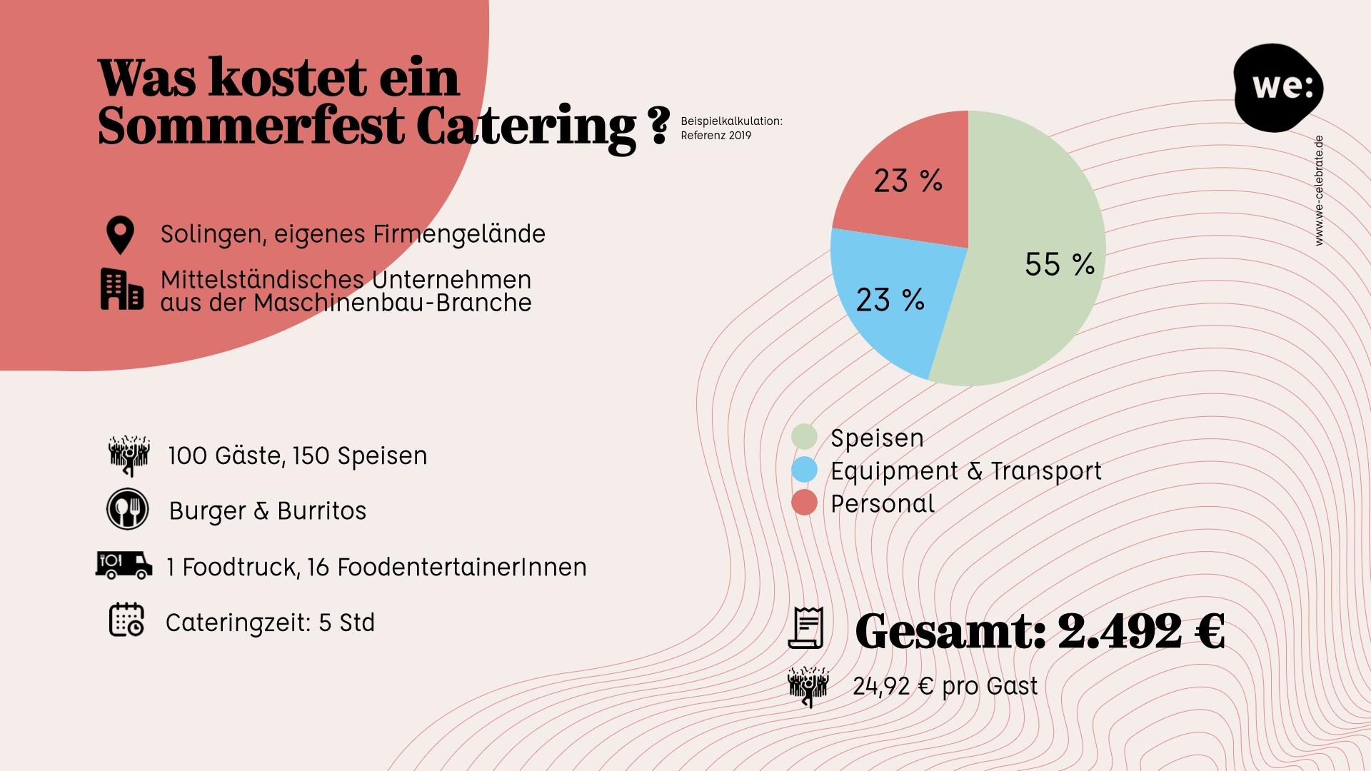 Kosten Sommerfest Solingen