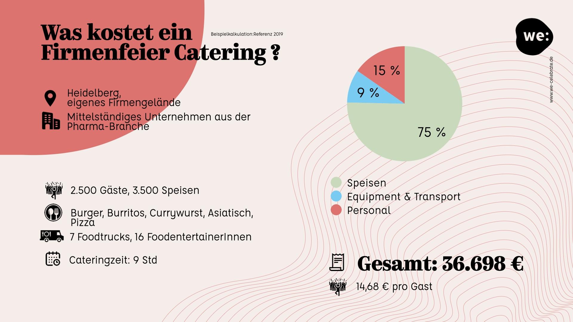 Kosten Firmenfeier Catering Heidelberg