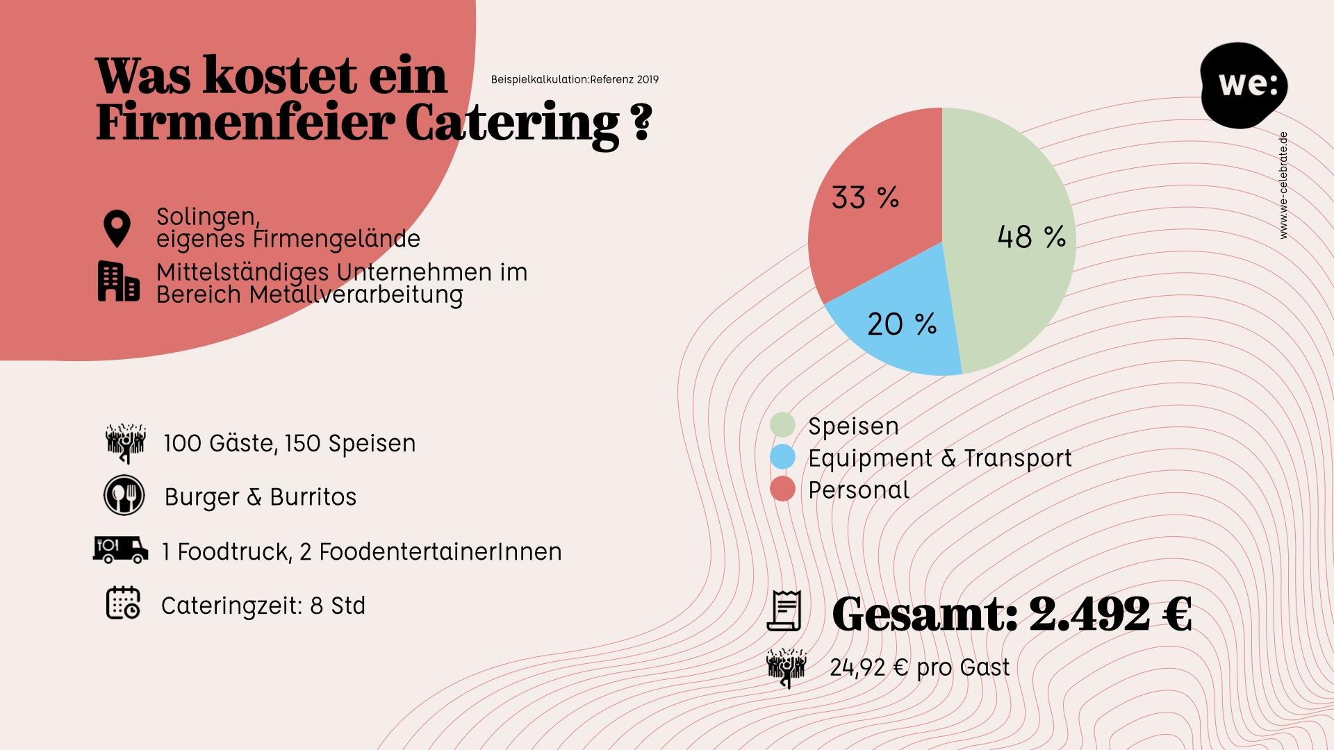 Kosten Firmenfeier Catering Solingen