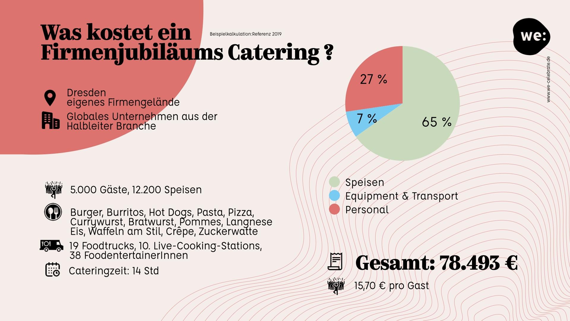 Kosten Firmenjubiläum Dresden